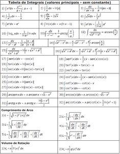 Tabela de Integral (Cálculo II) - Matemática | Info Completa