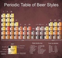 …but there are many styles of beer.