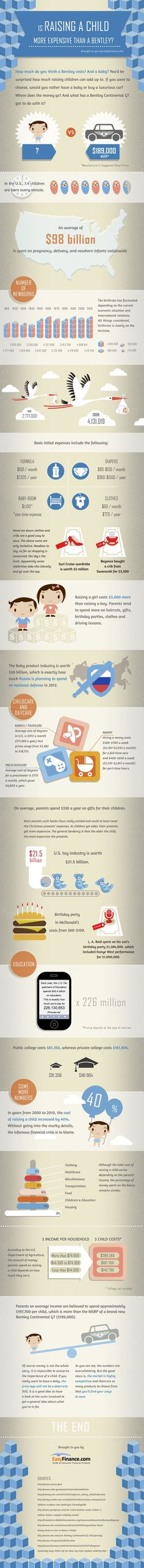 #INFOGRAPHIC: IS RAISING A CHILD MORE EXPENSIVE THAN A BENTLEY?