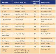 Senarai Jumlah Kalori Dalam Makanan Google Search