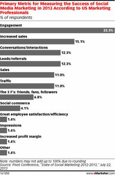 And similarly, when marketers want to evaluate the performance of their social marketing, engagement is the primary metric, used by 23.3% of respondents. However, measuring increased sales was still high on the list, pointing to the fact that some marketers still expect to get a dollar conversion out of their social efforts.