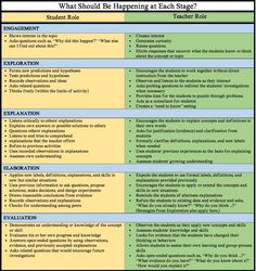 Lesson Plan Science Unique the Instructional Model why You Should Be Using In Instructional Coaching, Instructional Strategies, Instructional Design, Teaching Strategies, Instructional Technology, Learning Objectives, Science Lesson Plans, Science Lessons, Teacher Lesson Plans