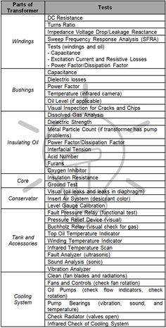 Equipment Details Centrifugal Water Cooled Chiller Schedule Of Planned Preventive