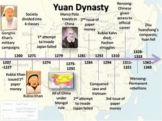 Xia Dynasty Timeline   Detailed Histories of Chinese Dynasties and ...