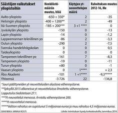 Säästöt vievät korkeakouluista yli 5200 työpaikkaa - Kotimaa - Savon Sanomat