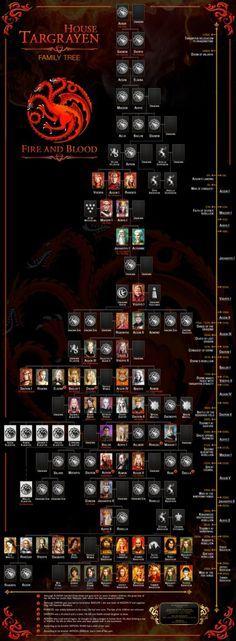 House Targaryan extended