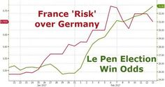 "Here Are The Best Hedges Against A Le Pen Victory On Friday after it emerged that as part of Marine Le Pen's strategic vision for France should she win is a return to the French franc as well as redenomination of some 1.7 billion in French (non-international law) bonds both rating agencies and economists sounded the alarm warning it would ""amount to the largest sovereign default on record nearly 10 times larger than the 200bn Greek debt restructuring in 2012 threatening chaos to the world…"