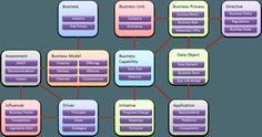 enterprise business motivation model (EBMM)