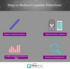 Strategies to reduce customer defections How To Make