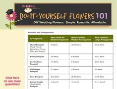 MOST AMAZING WEBSITE EVER! WILL BE USING IN THE FUTURE! How many Flowers do I need for my wedding arrangements? Take a look at the BloomsByTheBox flower quantity chart to calculate how many flowers to order.