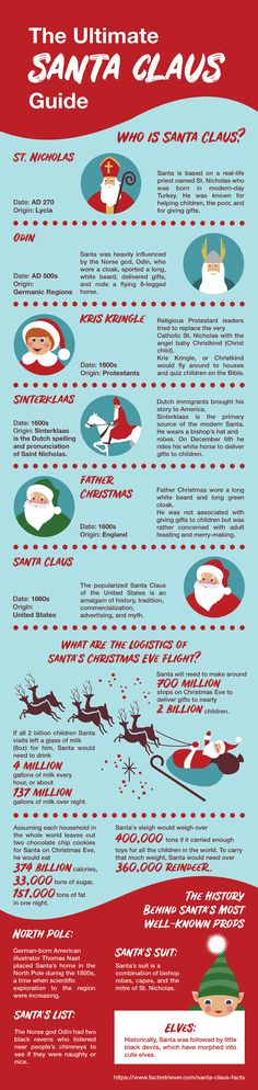 How much do you know about Santa Claus? #facts #quiz #christmas