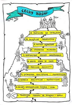 cechy baśni Aa School, School Notes, Back To School, George Orwell, Neil Gaiman, Learn Polish, Polish Language, Change, Study Notes