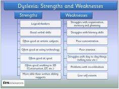 Dyslexia - Strengths and Weaknesses (View only) More Pins on Learning Disabilities: http://www.pinterest.com/addfreesources/learning-disabilities/