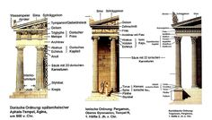 Three+Main+Orders+of+Architecture+-+Doric+-+Ionic+-+Corinthian+-+Great+Art+-+Elements+of+Architecture+2+-+Peter+Crawford+copy.png (1180×670)