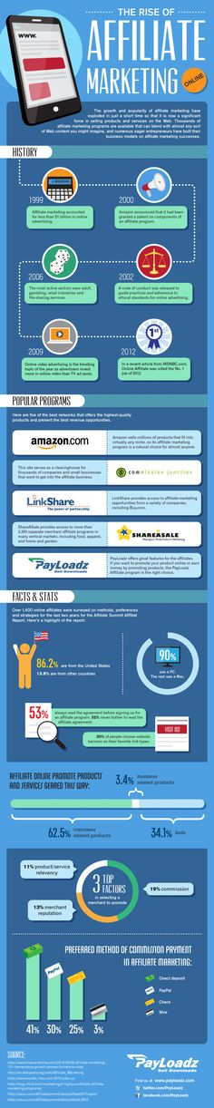 The rise of affiliate marketing. View this infographic or know more about this at http://theaffiliatereviews.com/