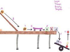 easy rube goldberg machine ideas for school