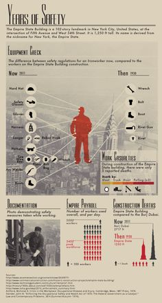 Very interesting infographic on safety regulations now and then, for workers on the Empire State Building construction.