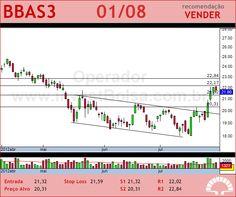 BRASIL - BBAS3 - 01/08/2012 #BBAS3 #analises #bovespa
