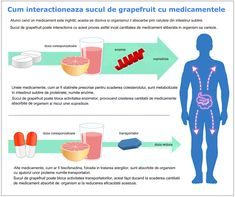 Grapefruit Juice and Medicine May Not Mix by fda.gov: Grapefruit juice can affect the level of some prescription drugs as well as some nonprescription drugs causing too high or too low levels. Click through for details. Blood Pressure Medicine, Blood Pressure Chart, Blood Pressure Remedies, Smoothie Detox, Health Benefits Of Grapefruit, Diabetes Tipo 1, Diabetes Diet, Cold Or Allergies, Sons