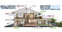 平成の京町家の断面図と環境調整空間の説明