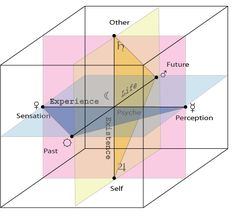 The Cube of Space: Metapsychology: Dimensions of Consciousness & the Structure of Human Experience