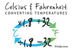 Free Celsius & Fahrenheit conversion chart. Great memory tool! #homeschool Temperature Conversion Chart, Temperature Weather, Formula Chart, Math Formulas, Kids Pages, Teaching Math, Teaching Ideas, Homeschool Math, Class Projects