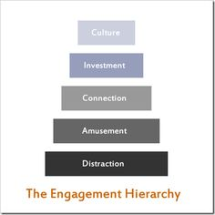 Engagement Hierarchy