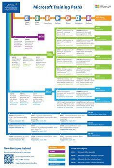 Microsoft Certification Paths: http://newhorizonsireland.ie/LocalWeb/Ireland/Microsoft-Certification.aspx