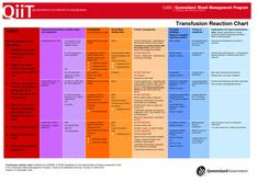Blood Transfusion Products | Blood transfusion reaction chart