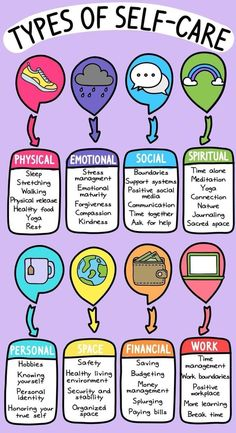 "Dr. Lena Pearlman, LCSW on Twitter: ""Types of Self-Care... #selfcare… """