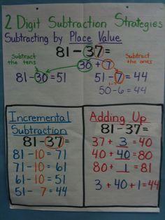 Two Digit Subtraction Strategies