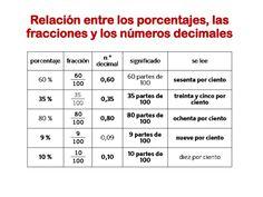 10 Ideas De Porcentajes Porcentajes Calcular Porcentaje Fracciones
