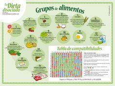 La dieta disociada, la reina de las dietas #dietas #dietadisociada #adelgazar http://bit.ly/1y5CcNT