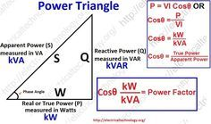 Power-Triangle.-Active-Reactive-Apparent-and-Complex-power.-Simple-explanation-with-formulas.-and-power-factor
