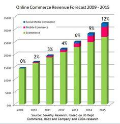 Online Commerce Revenue Forecasts through 2015.