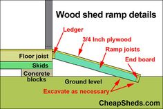 A ramp makes it easy to get big things into and out of your shed as well as wheeled items like a lawnmower or a hand cart. Or even a motorcycle? Plus its safer because you are less likely t Wood Shed Plans, Diy Shed Plans, Storage Shed Plans, Bench Plans, Shed Ramp, Dog Ramp, Shed Landscaping, Shed Organization, Organizing
