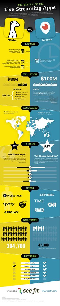 The Battle of the Live Streaming Apps #infographic #Apps