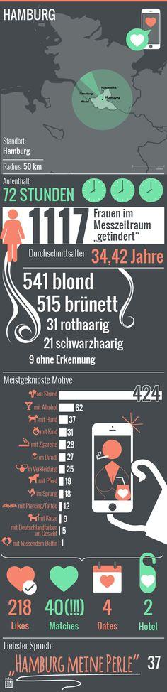 So wird in Hamburg durchschnittlich getindert: