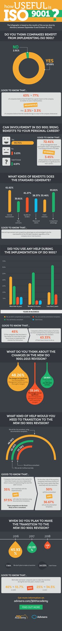 Infographic: how useful is ISO 9001? - SHP Online
