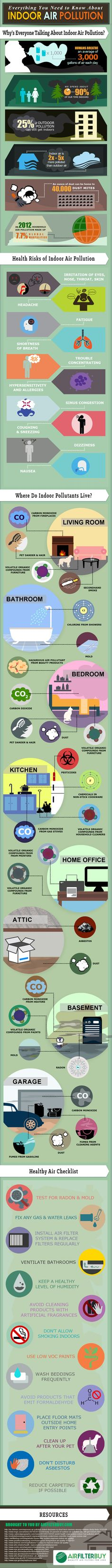 I just had to post this helpful infographic. It shows the major sources of indoor air pollution and how we can take steps to reduce it in our homes. I'm hoping the image of the dust mite will motivate me to wash everyone's sheets and vacuum more often (a girl can dream, right?). Also, this …
