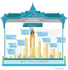Thailand has done remarkably well by its richest whose collective wealth is up by over 20% for a second straight year.