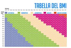 peso ideale e bmi tabella
