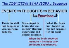 CBT. I sat through several hours of training that can be summed up by this nifty illustration. :)