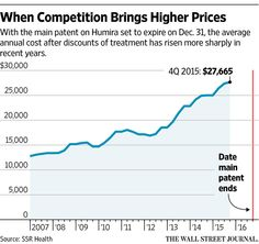 Drug Prices gone Wild? - Biosimilars, the knockoff versions of expensive biotech drugs such as Humira, are likely to be nearly as costly as the drugs they resemble, adding to pressure on overall health costs. WSJ - Curated by: John McLaughlin, Master Day Trading Coach - https://www.linkedin.com/in/daytradingcoach - http://stocktwits.com/DayTradingCoach -  http://www.DayTradersWin.com - https://plus.google.com/u/0/+JohnMcLaughlinStockCoach