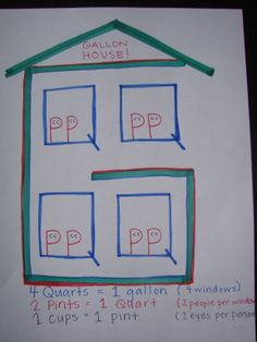 I could never remember my gallon facts, so here's the Gallon House! The G is the house, the 4 Q's (quarts) are the windows, the 8 P's (pints) are the people, and the 16 C's (cups) are the eyes! I was going to do Gallon Man. But I think I'll do this now! Fun Math, Math Games, Math Activities, Teaching Tools, Teaching Math, Teaching Ideas, Teaching Strategies, Kindergarten Math, Gallon Man