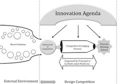 Lampel, J., Jha, P. P., & Bhalla, A. (2012). How Design Competitions Are Changing Innovation. Academy of Management Perspectives, 26(2), 71–85.