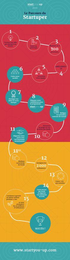 #Infographie : De l'idée à la réussite, découvrez le parcours du startuper selon Start you up - Maddyness