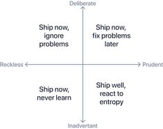 Experience debt — what it is, how to measure it, and how to pay it down | by Sam Irons | Designing Atlassian | Sep, 2021 | Medium
