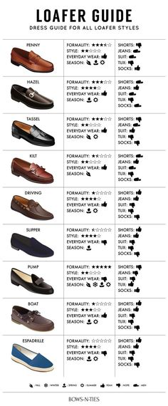 We all love loafers, but each loafer has an occasion as well as a unique style to it. Here is a pic that says what loafers goes with what you are planning on wearing.