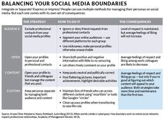 'When Worlds Collide': Navigating the Minefield of Social Media  < sometimes the information that we post has some unintended effects in terms of how people respond to us...There are different consequences in terms of the different strategies people employ...